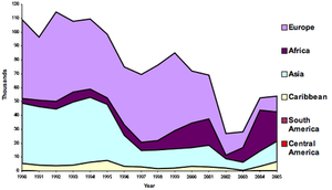 Asylum in the United States - Refugee resettlement to the United States by region, 1990–2005 (Source: Migration Policy Institute)