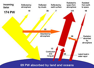 About half the incoming energy from the sun is absorbed by water and land masses, while the rest is reradiated back into space (values are in PW =1015 W).