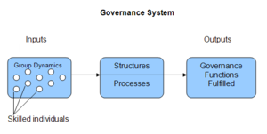 Diagram picturing governance as a system