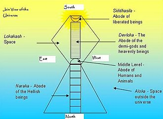 Heaven -  Structure of Universe per the Jain Scriptures.
