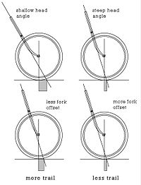 Power Steering furthermore Include angle also Topic moreover Which Type Of Steering Is Best For What Vehicle besides Steering. on steering geometry
