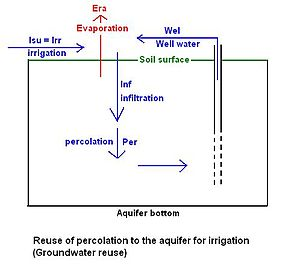 Hydrology (agriculture) - Diagram for reuse of groundwater for irrigation by wells