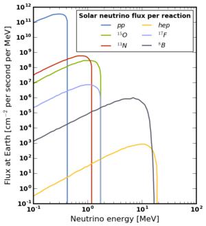 Solar neutrino - Image: Solar neutrino flux spectrum