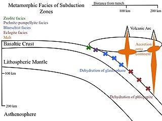 Subduction zone metamorphism Changes of rock due to pressure and heat near a subduction zone