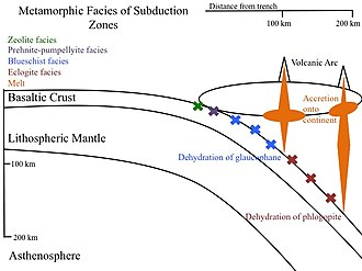 Subduction zone metamorphism - Image: Metamorphic pathway for subducted crust