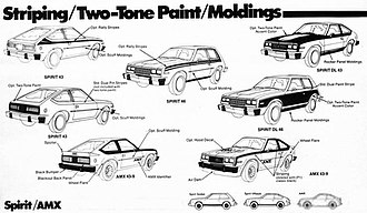 Trim level (automobile) - Example of trim packages on the 1980 American Motors Spirit models.