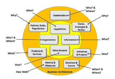 Aspects of the Business Represented by Business Architecture