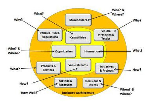 Business architecture wikipedia for Architecture design company