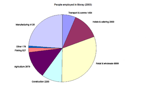 Moray - People employed in Moray (2003)