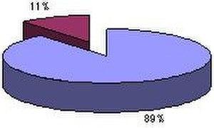 Mwenezi District - Election percentages.