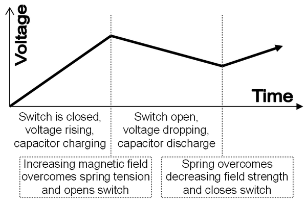 Graph of voltage output on a time scale. Simple electromechanical regulation.PNG