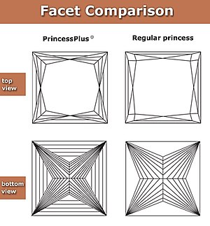 PrincessPlus - Comparison of faceting structure of PrincessPlus and a regular princess cut