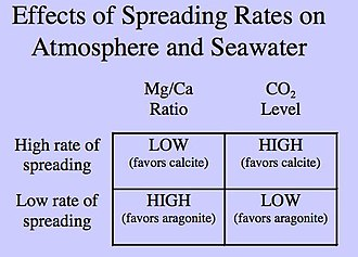 Calcite sea - Image: Calcite Seas Table