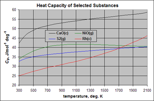 Thermodynamic databases for pure substances - Molar heat capacity of four substances in their designated states at 1 atm pressure. CaO(c) and Rh(c) are in their normal standard state of crystalline solid at all temperatures. S2(g) is a non-physical state below about 882 K and NiO(g) is a non-physical state at all temperatures.