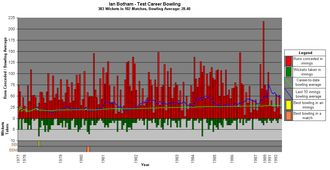 Ian Botham - A graph showing Botham's Test career bowling statistics and how they have varied over time.