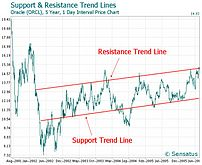 Trend lines (technical analysis)