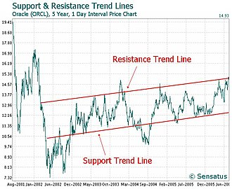 Trend line (technical analysis) - Trend lines on a price chart.
