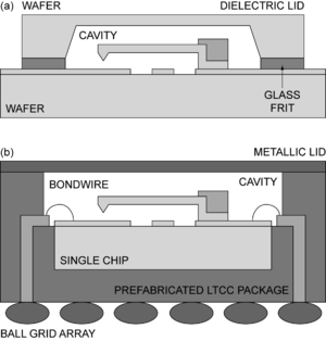 Radio frequency microelectromechanical system - Fig. 3: (a) Wafer-level packaging. (b) Single chip packaging of an ohmic cantilever RF MEMS switch.