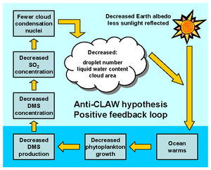 The Revenge of Gaia - Image: CLAW hypothesis graphic 2 A Yool