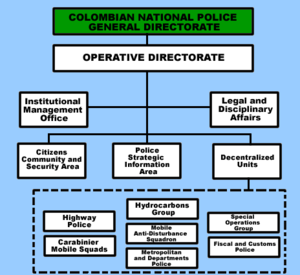 Colombian National Police Directorate for Citizens Security - Colombian National Police Operative Directorate.