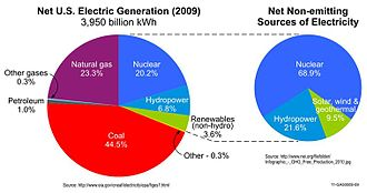 Low-carbon power - This graph illustrates nuclear power is the United States's largest contributor of non-greenhouse-gas-emitting electric power generation, comprising nearly three-quarters of the non-emitting sources.