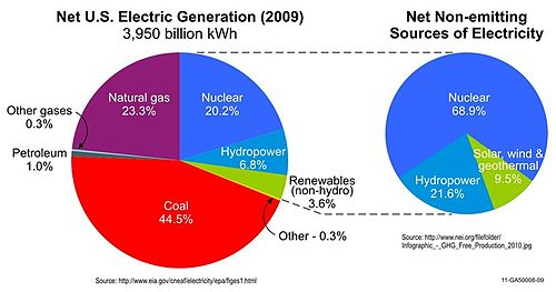 demand for electricity is projected to increase significantly The U.S ...