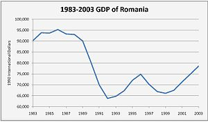 Economy of Romania - Romania's GDP drop during the 1990s.