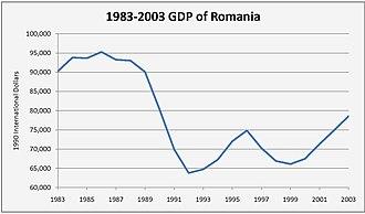 Economy of Romania - Romania's GDP drop during the 1990s.