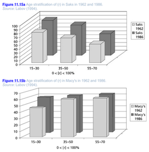 Real-time sociolinguistics - A pair of graphs illustrating the age distribution of r-fulness in the speech of sales personnel at Saks Fifth Avenue and Macy's in the 1962 and 1986 studies. Note how, in both stores, the general age pattern remains the same in both years.