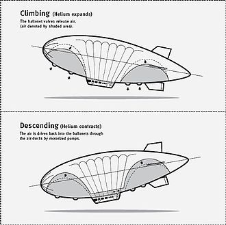 Airship Industries Skyship 600 - Image: Climbing and descending