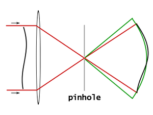 Point diffraction interferometer - Image: Common path PDI