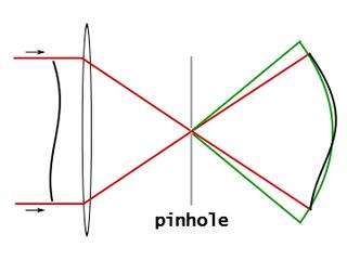 Point diffraction interferometer