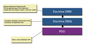Doctrine (PHP) - Image: Doctrine layers