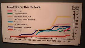 Electrical Efficiency Wikipedia