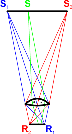 Nonimaging optics - Edge ray principle