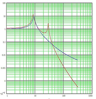 Vibration isolation - Subframe vibration isolation graph: force transmission on suspended body vs. frequency for rigidly and compliantly mounted subframes.