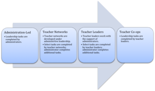 Teacher leadership Teachers that take on additional administrative roles outside of the classroom