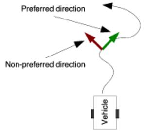 Virtual fixture - Example of a guiding virtual fixture