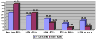 Income in the United States As measured by the United States Department of Commerce either by household or individual