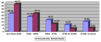 Income in the United States - The percentage of households and individuals in each income bracket.