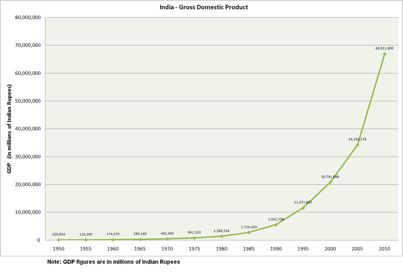 India GDP.PNG