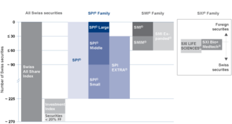 Swiss Performance Index - Structure of the SPI-Family