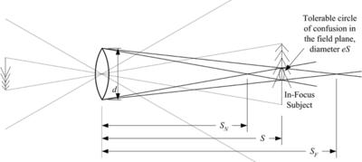 Image Result For Koehler Method Of