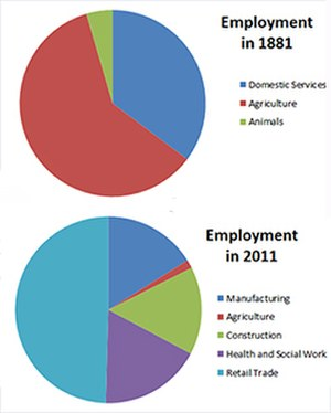 North Elmsall - Charts showing the changes in employment sectors in North Elmsall between 1881 and 2011