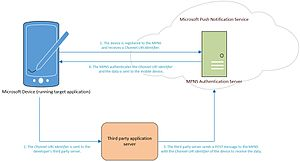 Microsoft Push Notification Service - Overview of the MPNS architecture.