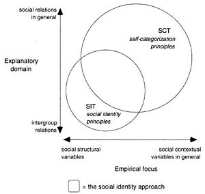 Social identity approach - Figure 1. The explanatory profiles of social identity and self-categorization theories.