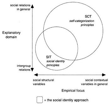 A graphical representation of the content overlap or self-categorization and social identity theories.