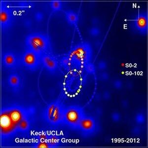 S2 (star) - Image: SO 102 Orbital Plot