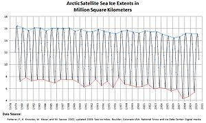 Measurement of sea ice - Sea Ice in the Arctic Ocean fluctuates with the seasons.