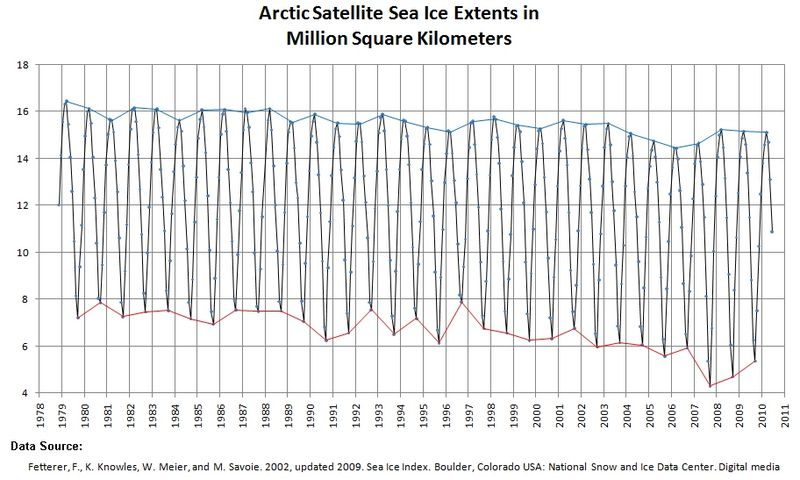800px ArcticSeaIceExtents Surprise: Peer reviewed study says current Arctic sea ice is more extensive than most of the past 9000 years